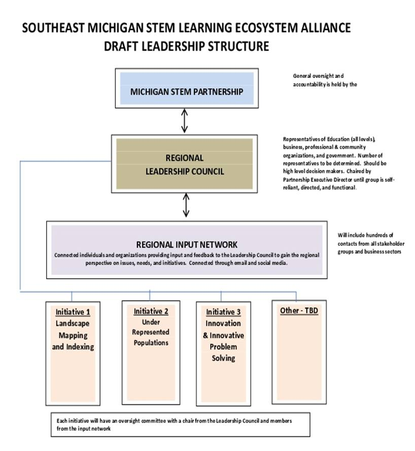 Southeast Michigan STEM Alliance / STEM Learning Ecosystem Initiative - Southeast_MI_STEM_Alliance_Leadership_Structure(2)