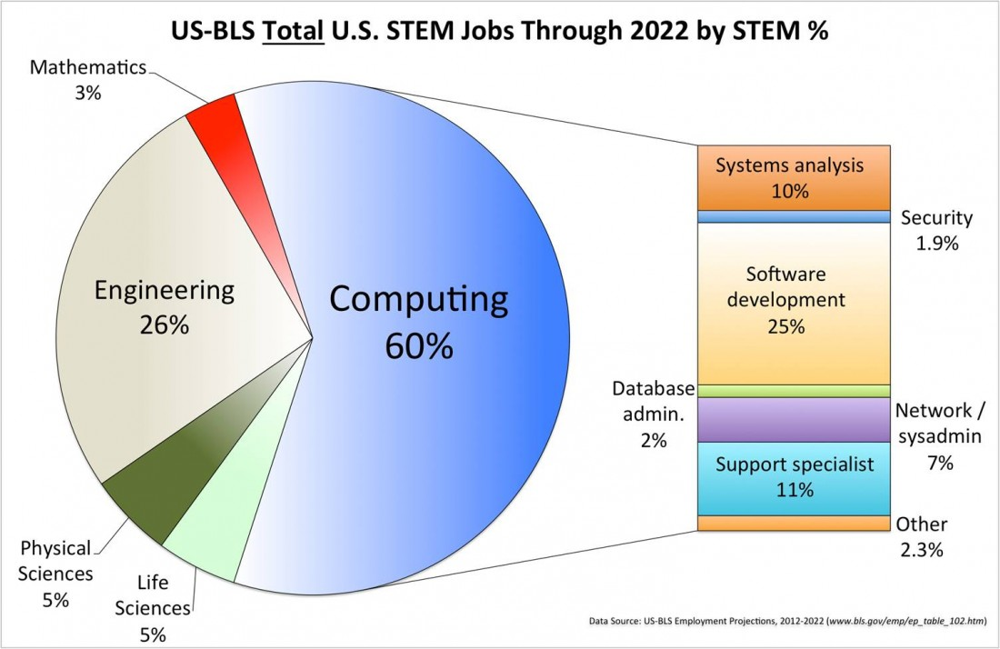Why STEM is Important - Michigan STEM Partnership  - STEM_jobs_%25_thru_2022