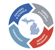 Who We Are | Promoting Economic Development | Michigan STEM Partnership - vision-content